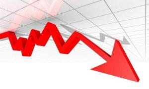 PIB DO BRASIL ENCOLHE 1,5% NO 1º TRIMESTRE POR CAUSA DA PANDEMIA