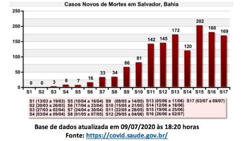 NÚMERO DE MORTOS EM SALVADOR CAI HÁ DUAS SEMANAS, MAS REABERTURA FICOU CONDICIONADA À SITUAÇÃO ESTADUAL